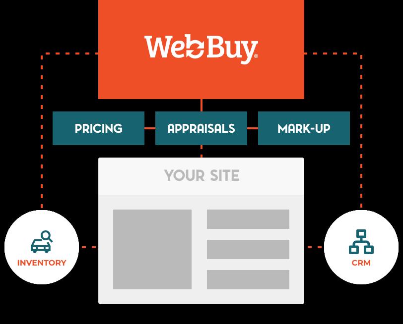 Group Site & Custom Integrations
